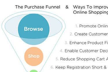 Improving The Online Shopping Experience Part 1: Getting Customers To Your Products