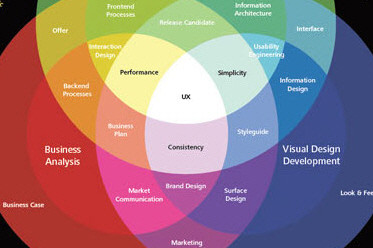 What Is User Experience And Why Is It So Important?