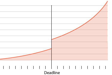 Passing The Holy Milestone: How To Meet Deadlines