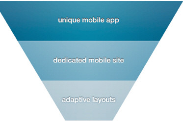 Picking A Mobile Support Strategy For Your Website