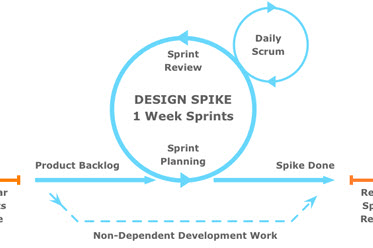 Fitting Big-Picture UX Into Agile Development