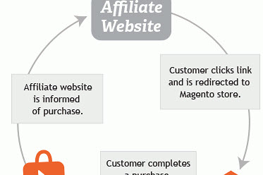 Creating An Affiliate Tracking Module In Magento